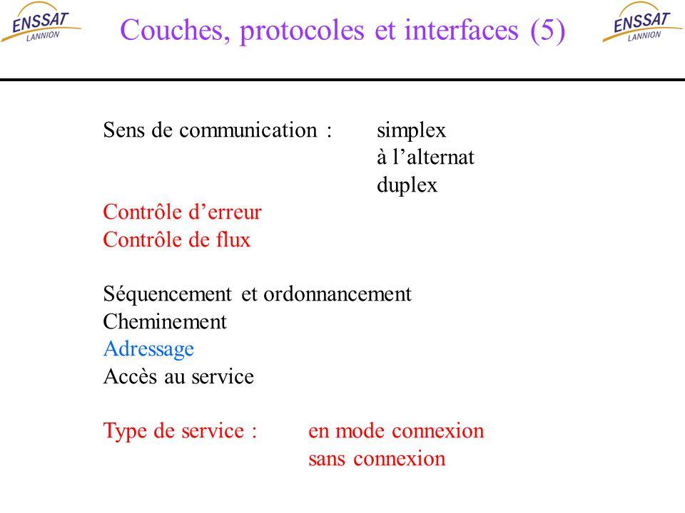 Couches, protocoles et interfaces (5) Sens de communication :simplex à lalternat duplex Contrôle derreur Contrôle de flux Séquencement et ordonnanceme