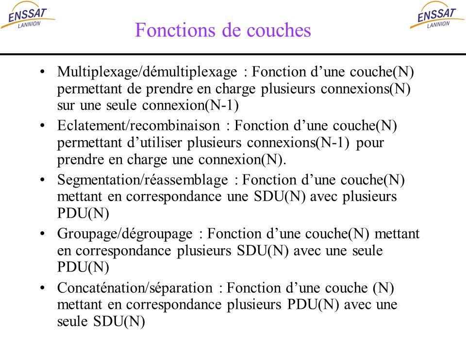 Fonctions de couches Multiplexage/démultiplexage : Fonction dune couche(N) permettant de prendre en charge plusieurs connexions(N) sur une seule conne