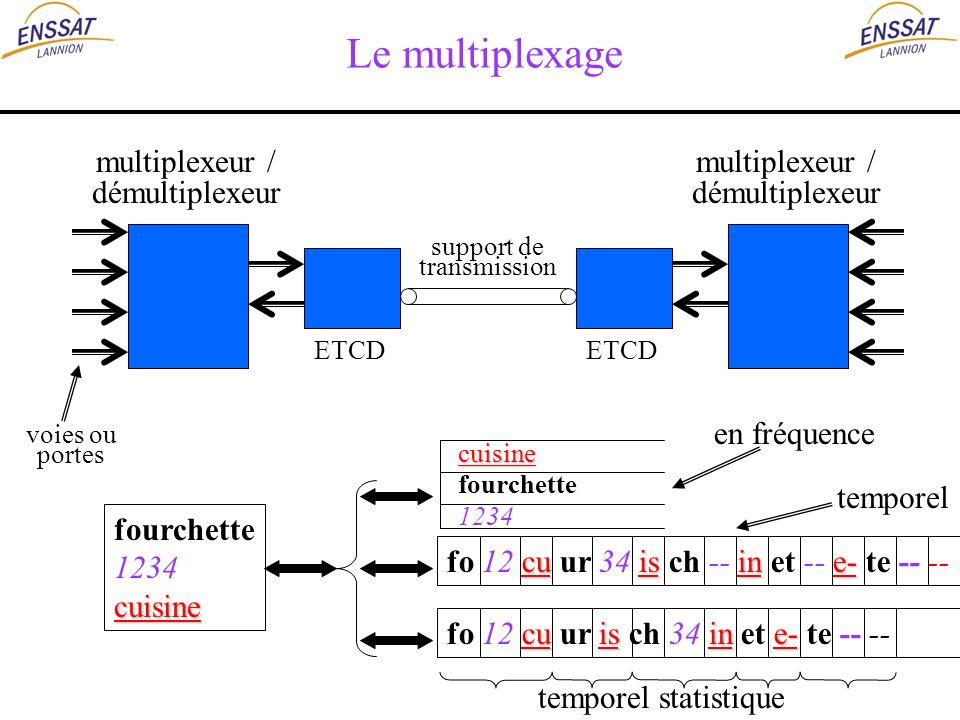 Le multiplexage multiplexeur / démultiplexeur support de transmission ETCD voies ou portes multiplexeur / démultiplexeur fourchette 1234cuisine cuisin