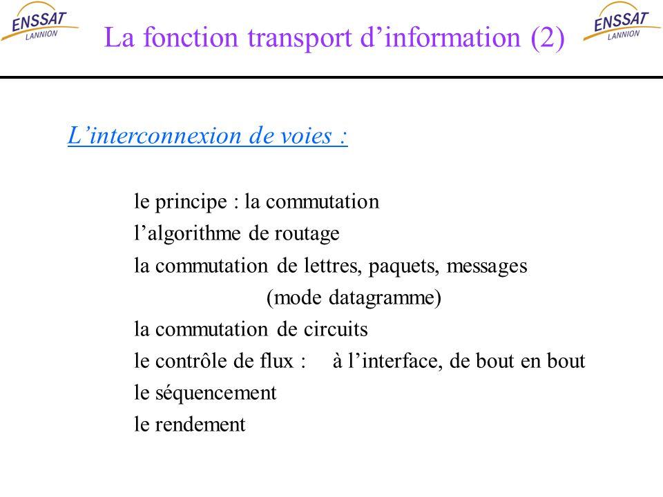 La fonction transport dinformation (2) Linterconnexion de voies : le principe : la commutation lalgorithme de routage la commutation de lettres, paque