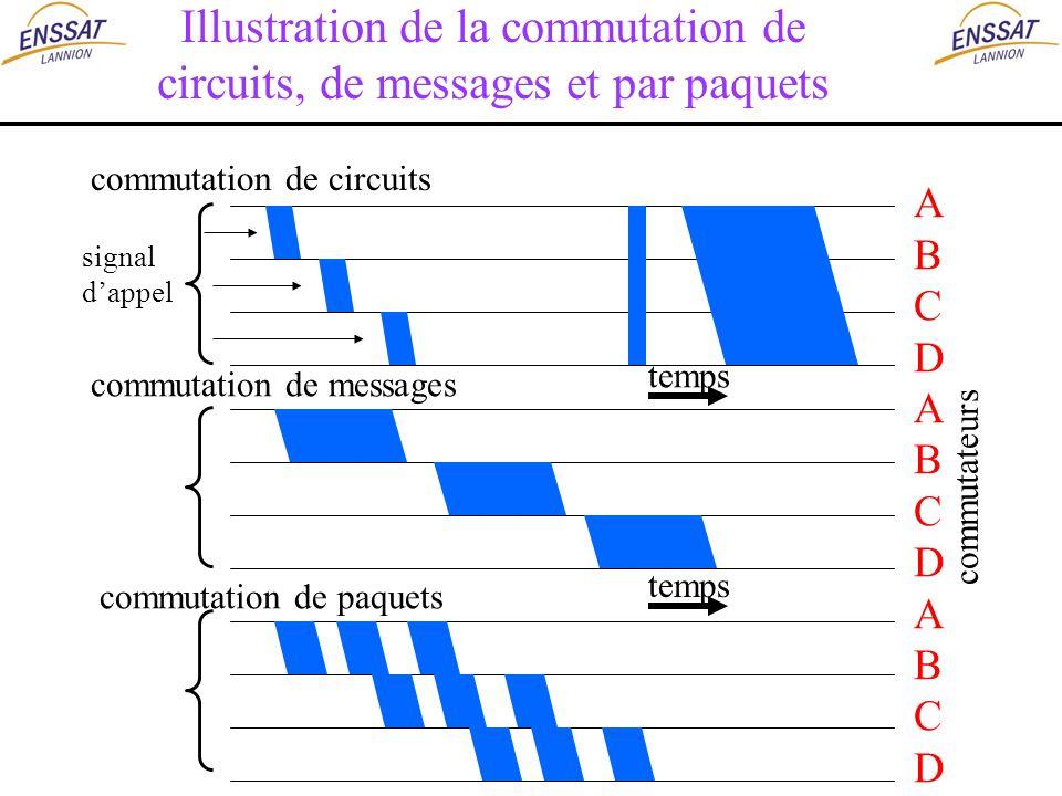 Illustration de la commutation de circuits, de messages et par paquets ABCDABCDABCDABCDABCDABCD commutateurs temps commutation de circuits commutation