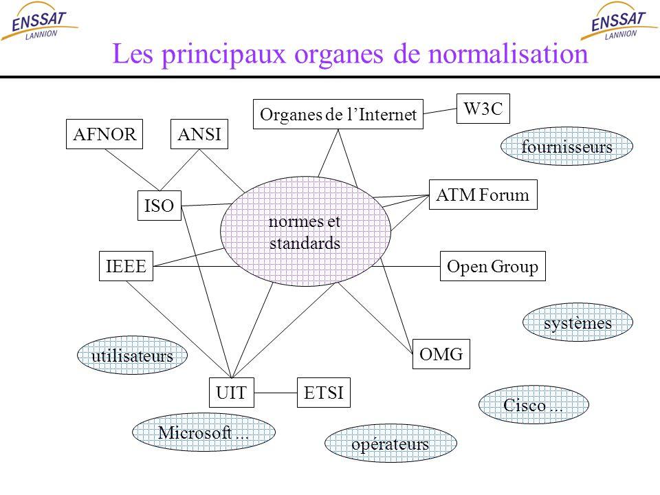 Les principaux organes de normalisation ISO Organes de lInternet ATM Forum Open Group ETSI W3C OMG IEEE UIT AFNORANSI Microsoft... fournisseurs utilis