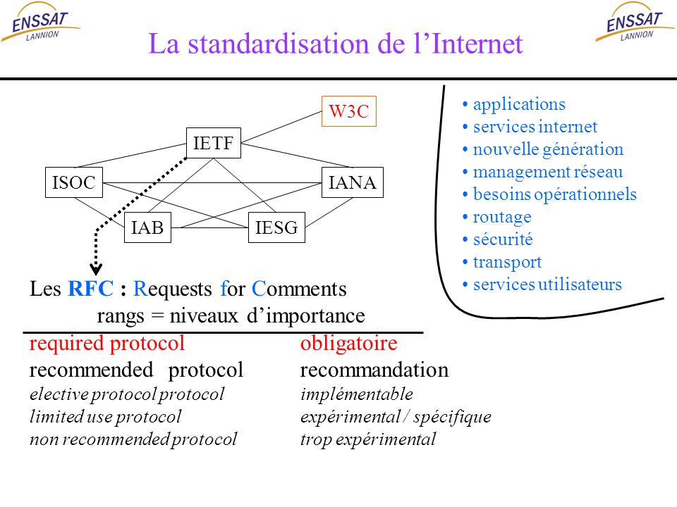 La standardisation de lInternet IETF IANAISOC IABIESG applications services internet nouvelle génération management réseau besoins opérationnels routa