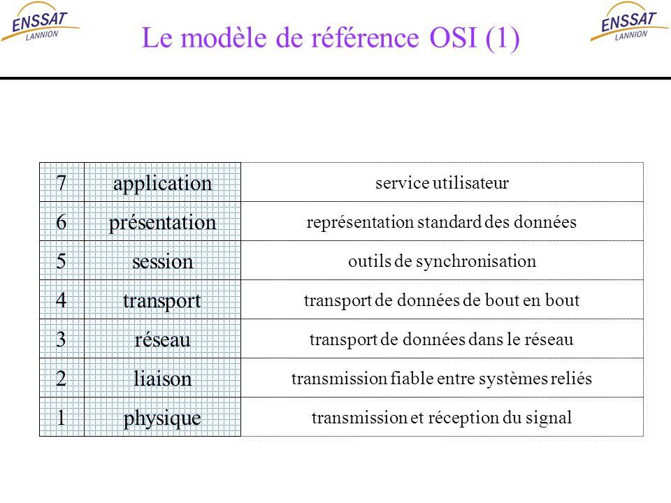 Le modèle de référence OSI (1) application présentation session transport réseau liaison physique 7 6 5 4 3 2 1 service utilisateur représentation sta