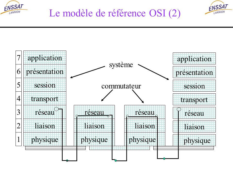 Le modèle de référence OSI (2) application présentation session transport réseau liaison physique 7 6 5 4 3 2 1 application présentation session trans