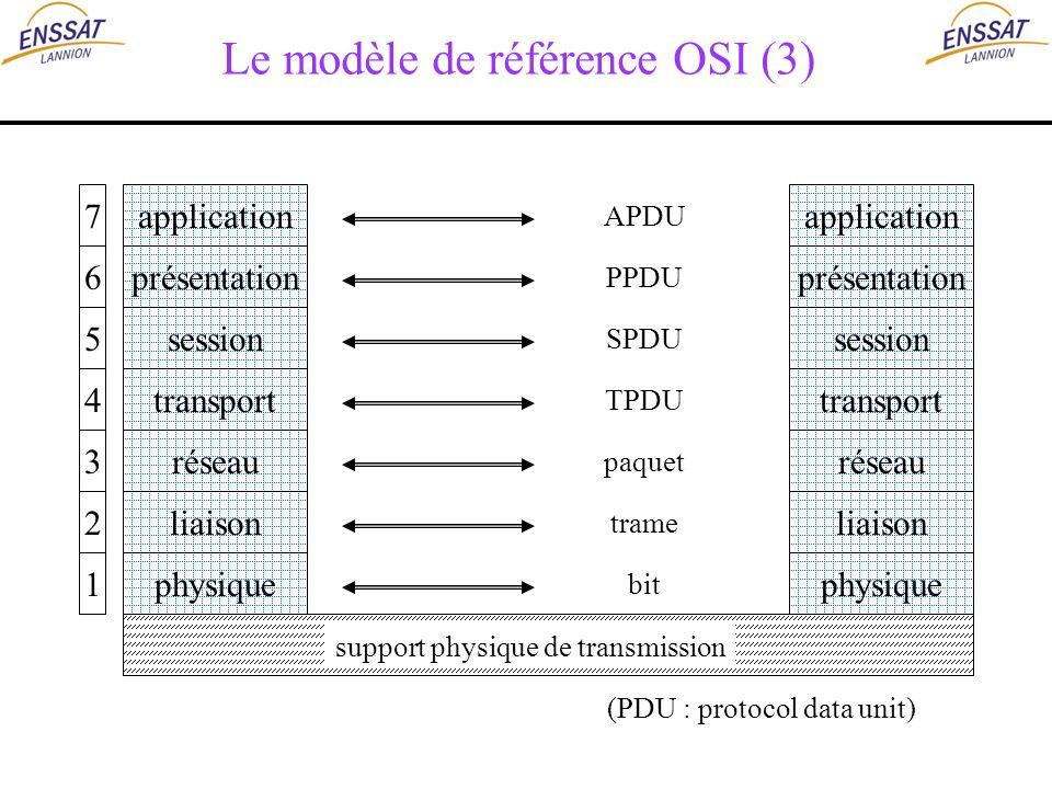 Le modèle de référence OSI (3) application présentation session transport réseau liaison physique 7 6 5 4 3 2 1 application présentation session trans