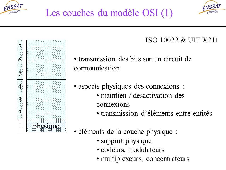 Les couches du modèle OSI (1) application présentation session transport réseau liaison physique 7 6 5 4 3 2 1 ISO 10022 & UIT X211 transmission des b