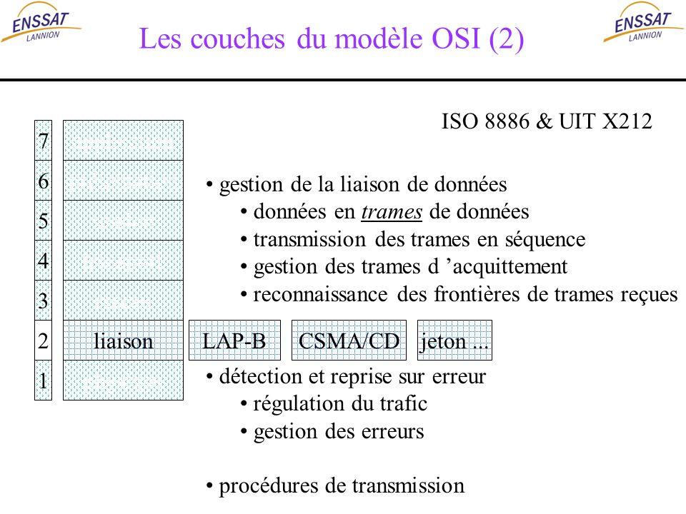 Les couches du modèle OSI (2) application présentation session transport réseau liaison physique 7 6 5 4 3 2 1 ISO 8886 & UIT X212 LAP-BCSMA/CDjeton..