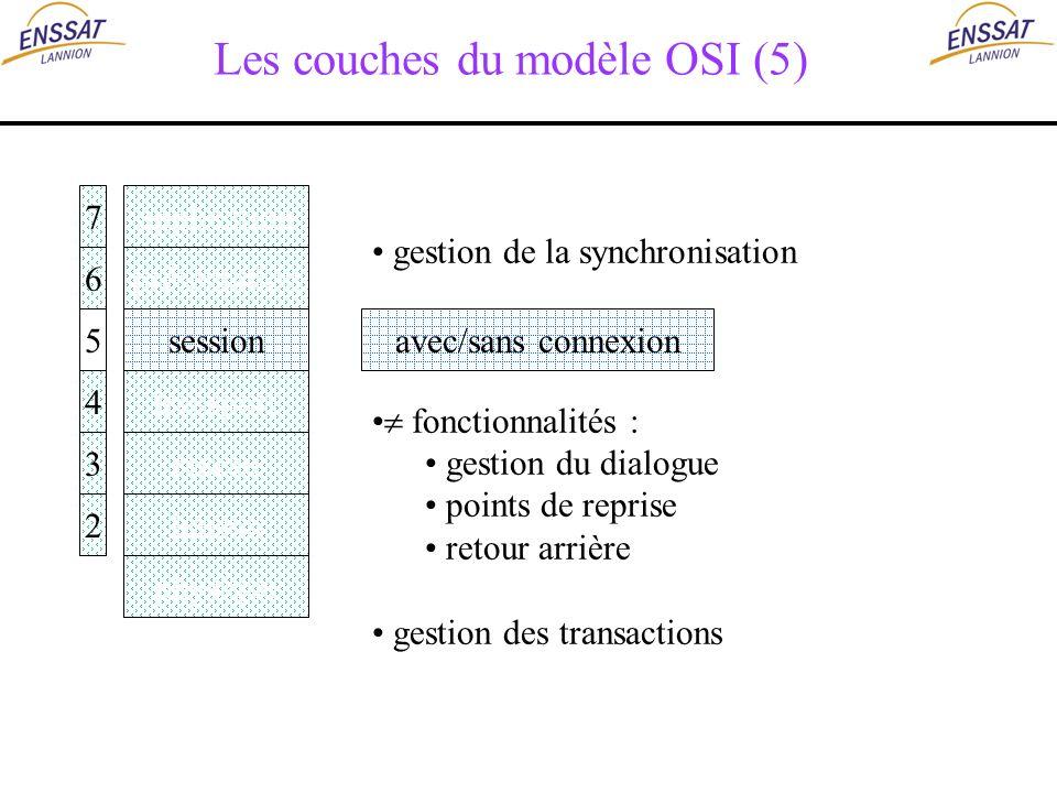 Les couches du modèle OSI (5) application présentation session transport réseau liaison physique 7 6 5 4 3 2 avec/sans connexion gestion de la synchro