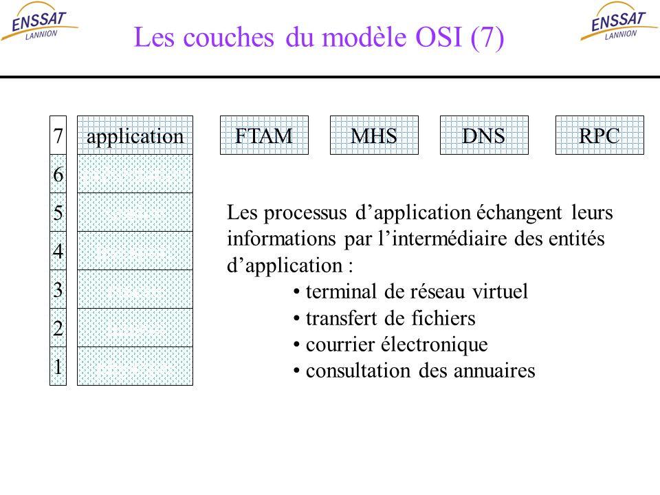 Les couches du modèle OSI (7) application présentation session transport réseau liaison physique 7 6 5 4 3 2 1 FTAMMHSDNSRPC Les processus dapplicatio