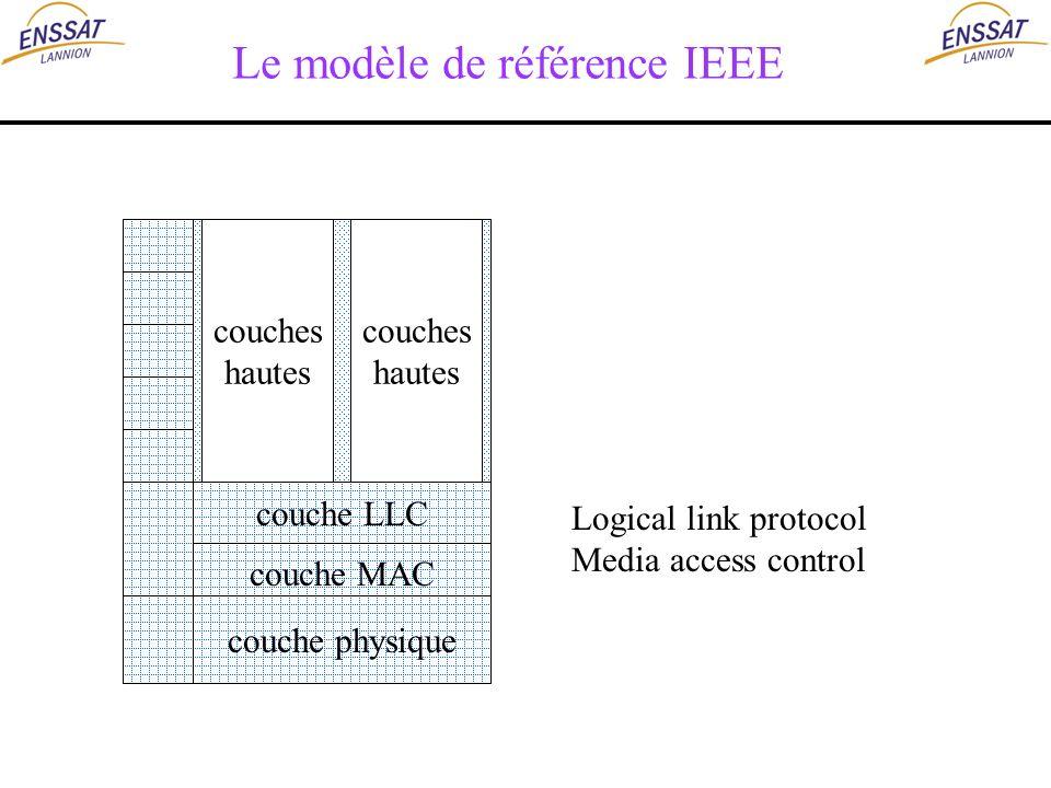 Le modèle de référence IEEE couche LLC couche MAC couche physique Logical link protocol Media access control couches hautes couches hautes