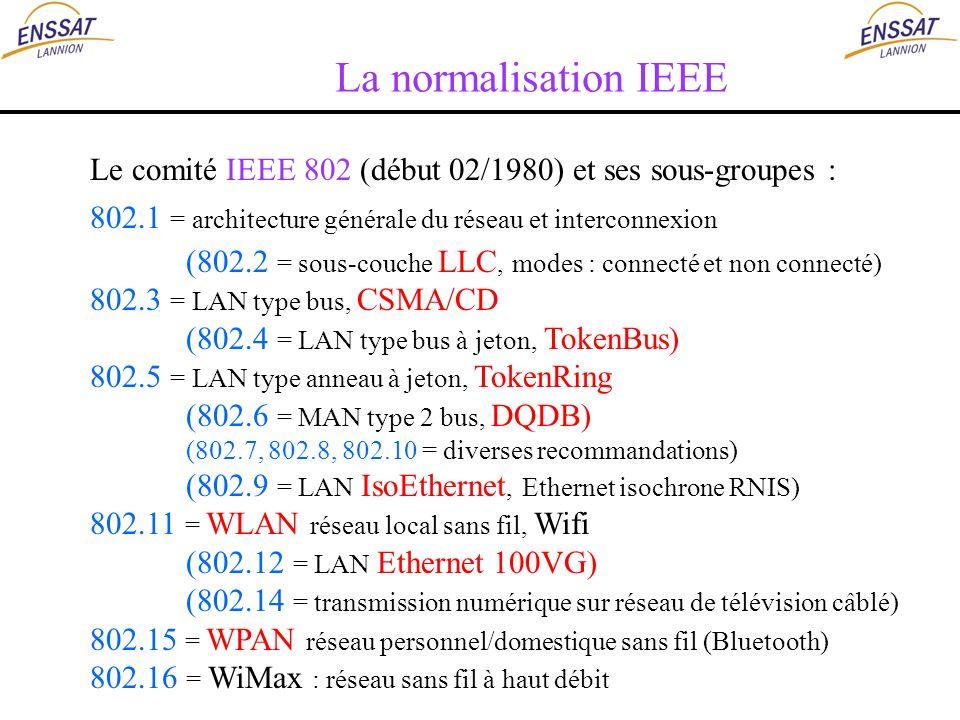 La normalisation IEEE Le comité IEEE 802 (début 02/1980) et ses sous-groupes : 802.1 = architecture générale du réseau et interconnexion (802.2 = sous