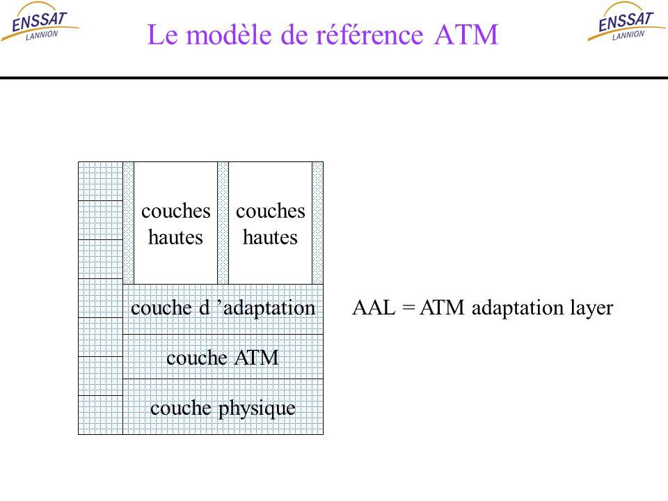Le modèle de référence ATM couche d adaptation couche ATM couche physique couches hautes couches hautes AAL = ATM adaptation layer