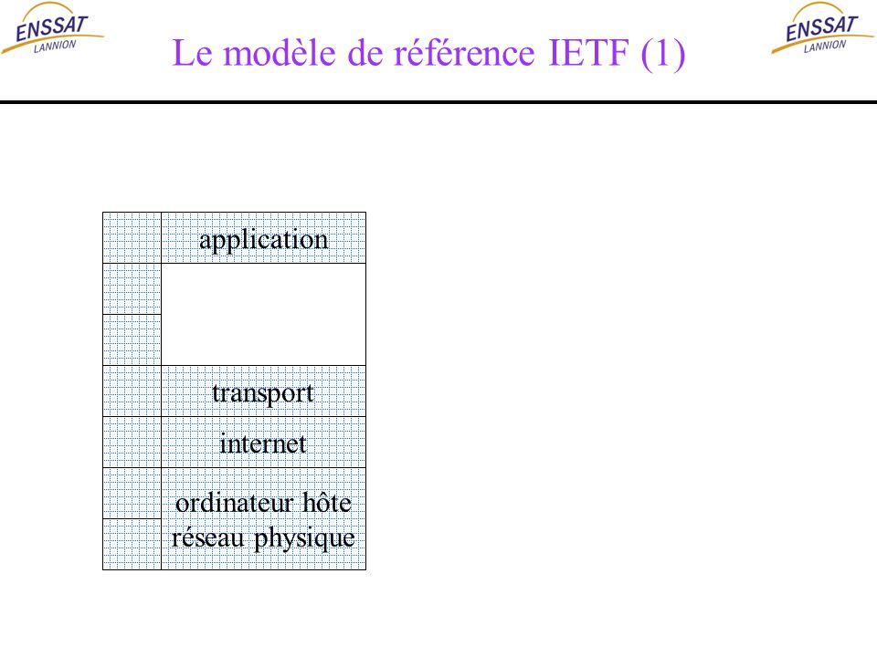 Le modèle de référence IETF (1) application transport internet ordinateur hôte réseau physique
