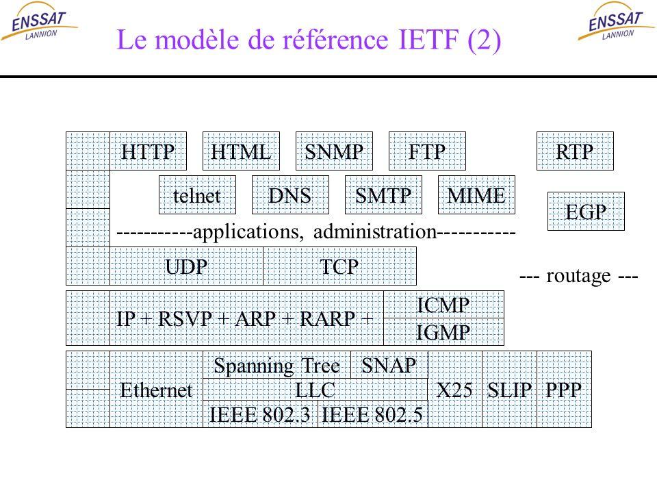 Le modèle de référence IETF (2) HTTP UDP IP + RSVP + ARP + RARP + Ethernet TCP X25 IEEE 802.3 LLC ICMP IGMP SLIPPPP IEEE 802.5 Spanning TreeSNAP telne