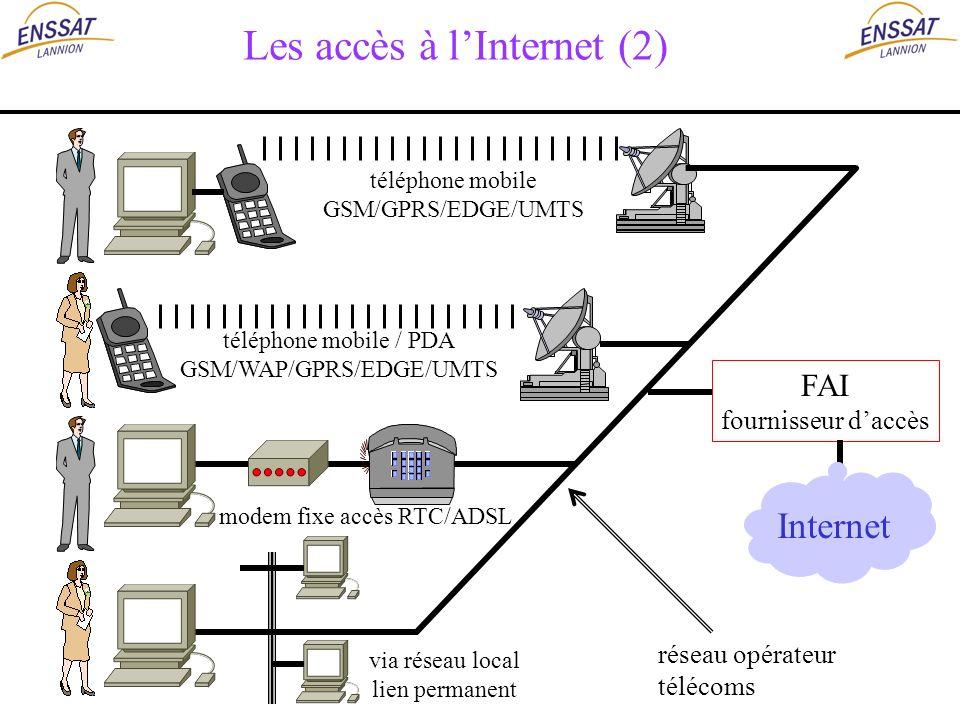 Les accès à lInternet (2) FAI fournisseur daccès Internet téléphone mobile GSM/GPRS/EDGE/UMTS téléphone mobile / PDA GSM/WAP/GPRS/EDGE/UMTS modem fixe