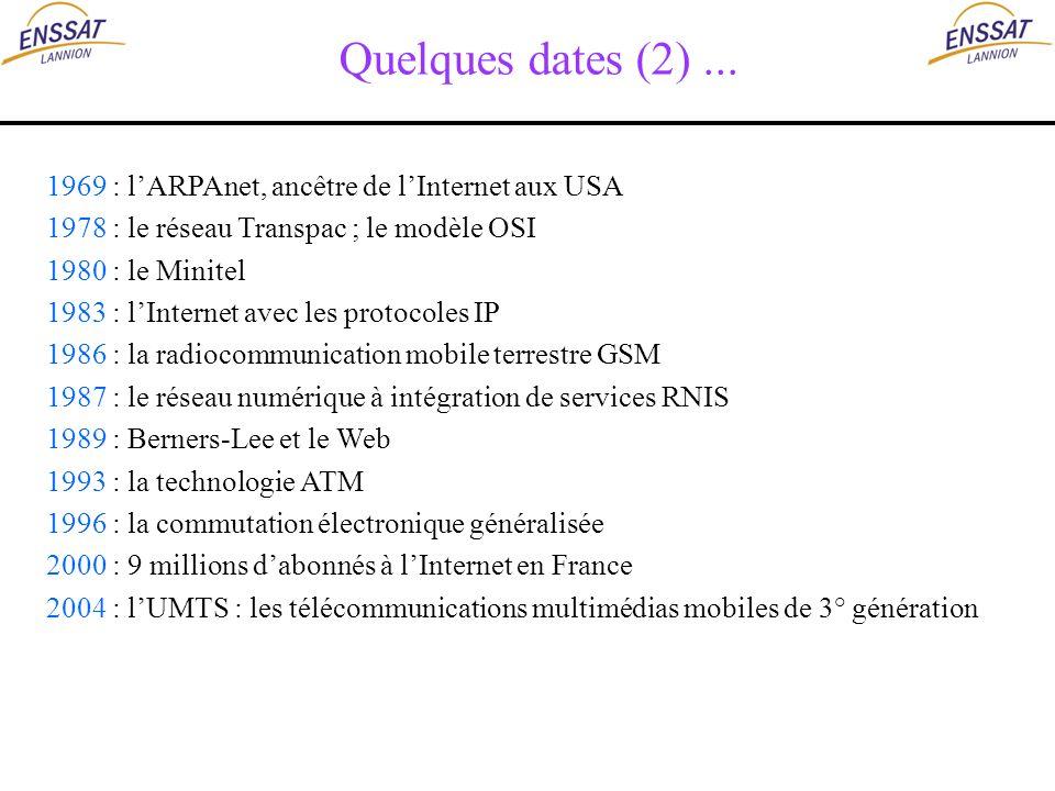 Quelques dates (2)... 1969 : lARPAnet, ancêtre de lInternet aux USA 1978 : le réseau Transpac ; le modèle OSI 1980 : le Minitel 1983 : lInternet avec
