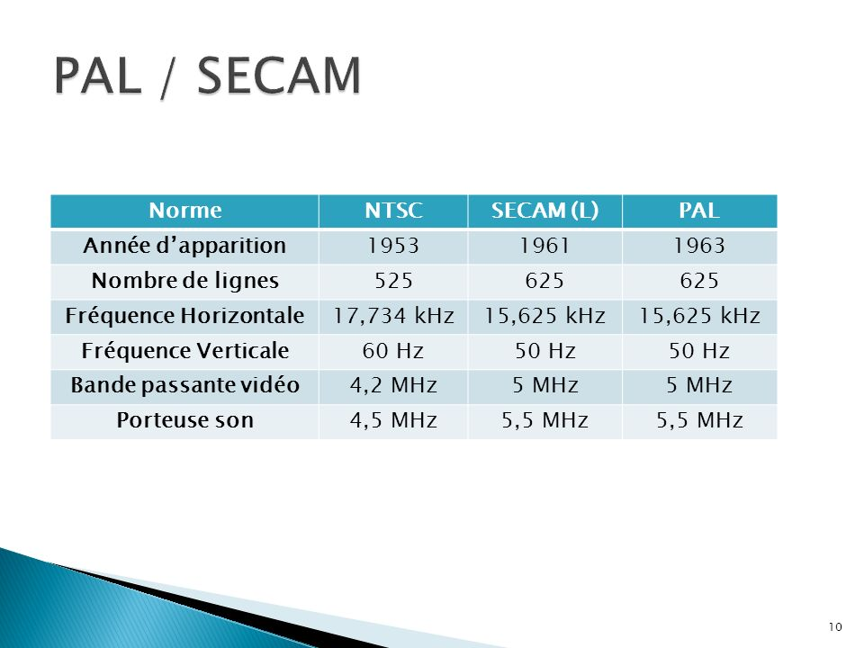 NormeNTSCSECAM (L)PAL Année dapparition195319611963 Nombre de lignes525625 Fréquence Horizontale17,734 kHz15,625 kHz Fréquence Verticale60 Hz50 Hz Ban