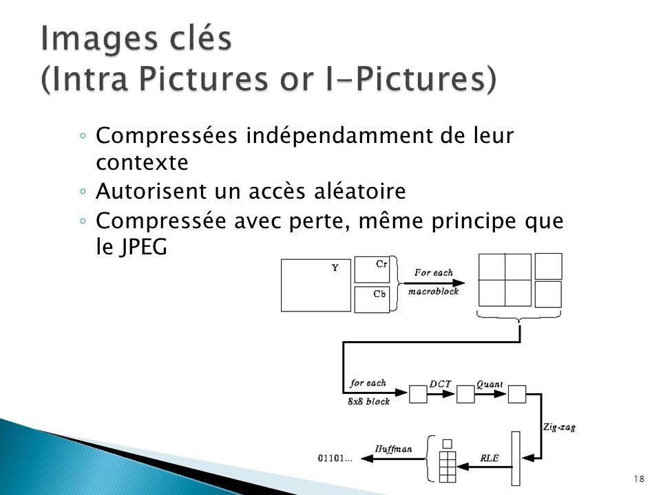 Compressées indépendamment de leur contexte Autorisent un accès aléatoire Compressée avec perte, même principe que le JPEG 18