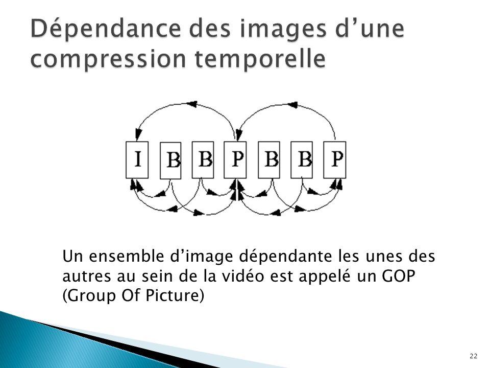 Un ensemble dimage dépendante les unes des autres au sein de la vidéo est appelé un GOP (Group Of Picture) 22