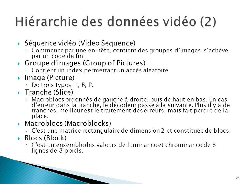 Séquence vidéo (Video Sequence) Commence par une en-tête, contient des groupes dimages, sachève par un code de fin Groupe d'images (Group of Pictures)