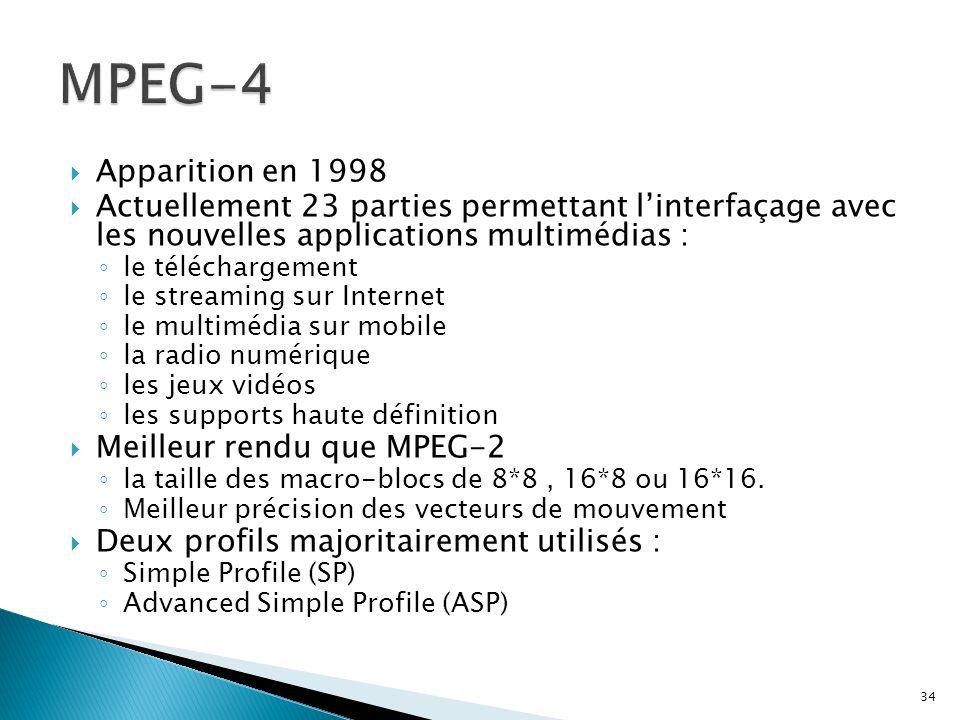 Apparition en 1998 Actuellement 23 parties permettant linterfaçage avec les nouvelles applications multimédias : le téléchargement le streaming sur In