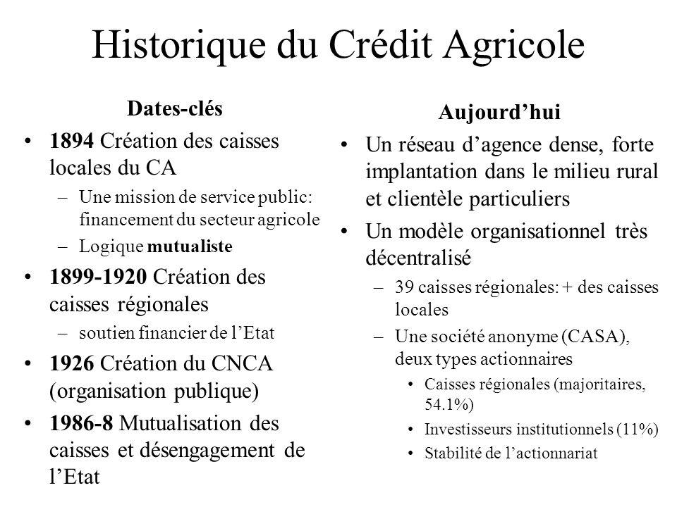 Historique de Crédit Lyonnais Dates-clés Établissement fondé en 1863 par Louis Germain à… Lyon Extension rapide grâce à la ligne PLM –A lorigine, une banque de dépôts...