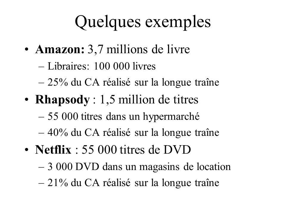 Quelques exemples Amazon: 3,7 millions de livre –Libraires: 100 000 livres –25% du CA réalisé sur la longue traîne Rhapsody : 1,5 million de titres –5