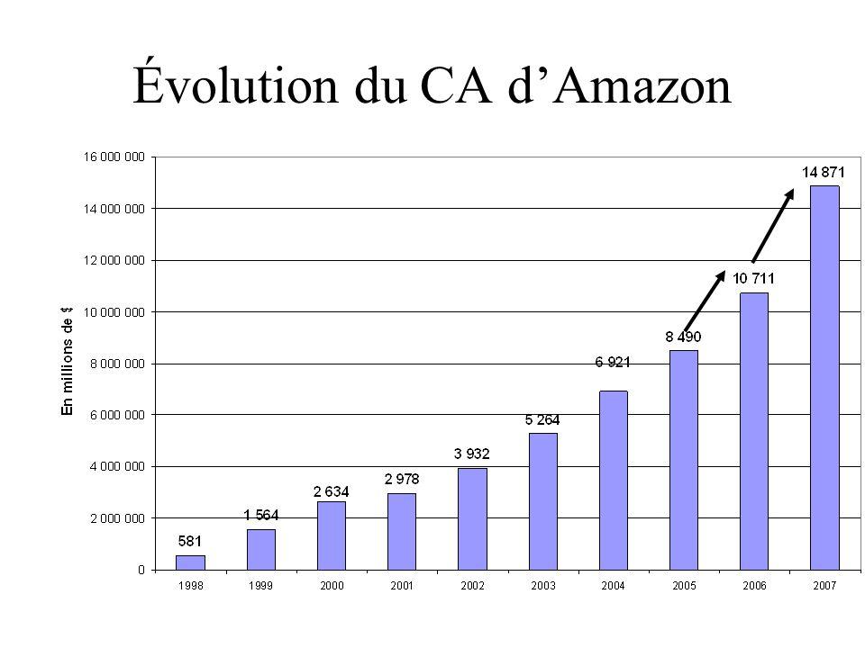 Évolution du CA dAmazon