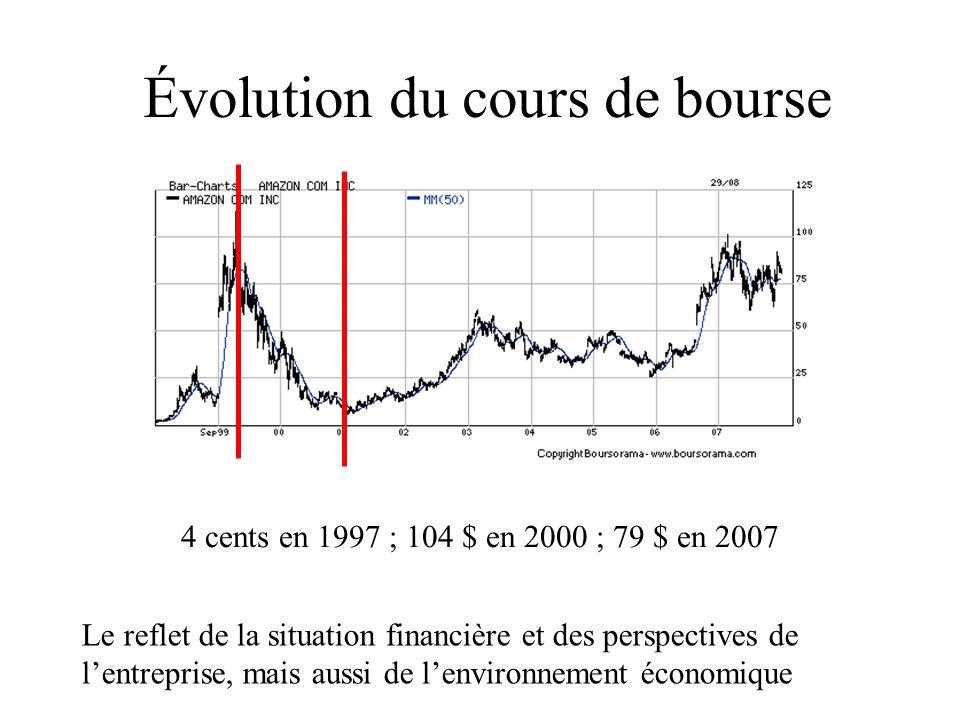 Évolution du cours de bourse 4 cents en 1997 ; 104 $ en 2000 ; 79 $ en 2007 Le reflet de la situation financière et des perspectives de lentreprise, m