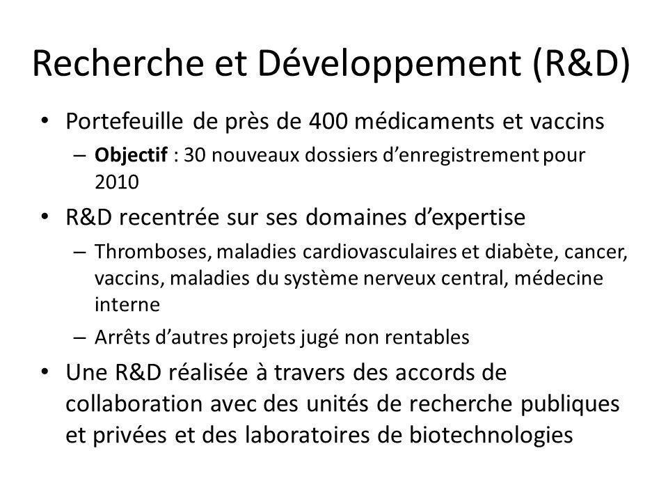 Recherche et Développement (R&D) Portefeuille de près de 400 médicaments et vaccins – Objectif : 30 nouveaux dossiers denregistrement pour 2010 R&D re