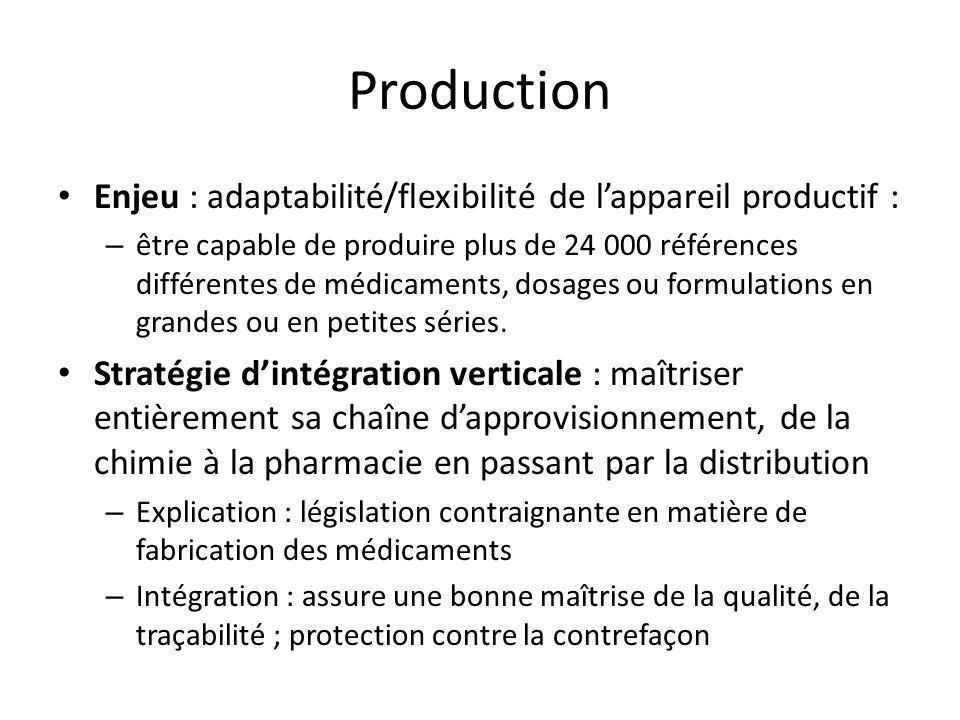 Production Enjeu : adaptabilité/flexibilité de lappareil productif : – être capable de produire plus de 24 000 références différentes de médicaments,