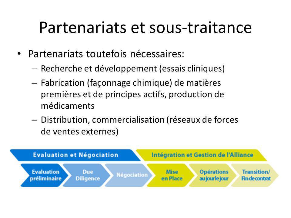 Partenariats et sous-traitance Partenariats toutefois nécessaires: – Recherche et développement (essais cliniques) – Fabrication (façonnage chimique)