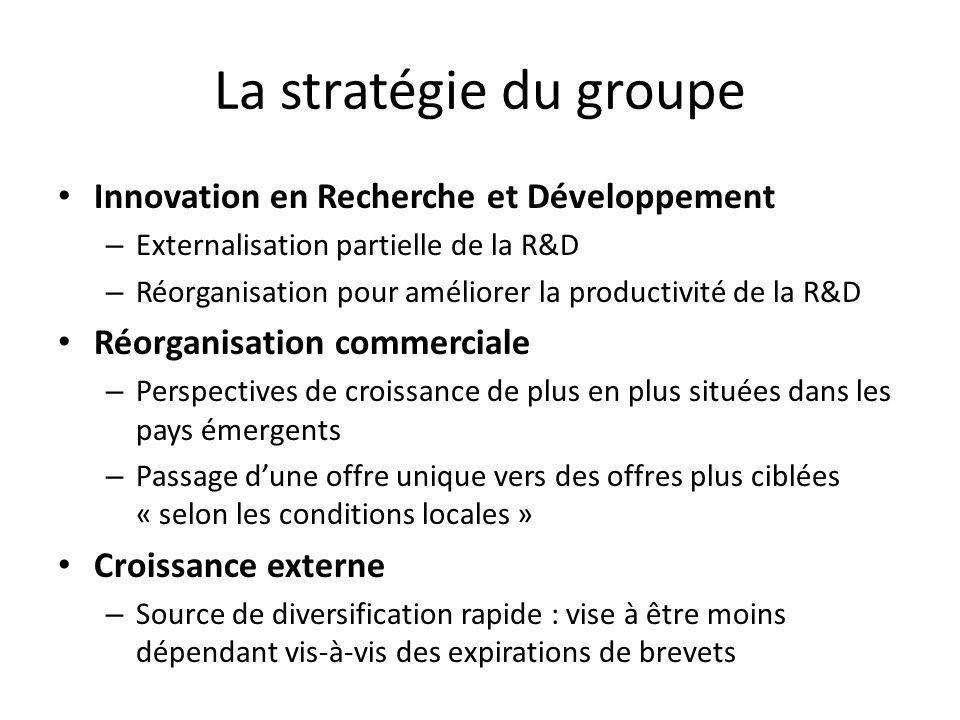 La stratégie du groupe Innovation en Recherche et Développement – Externalisation partielle de la R&D – Réorganisation pour améliorer la productivité
