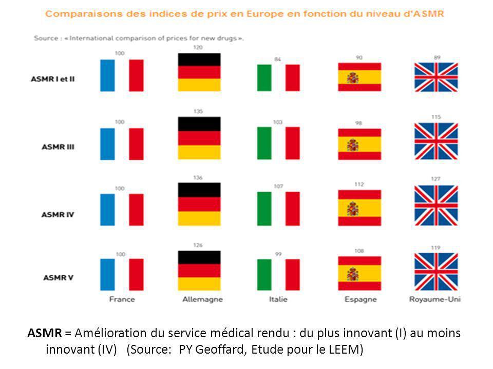 ASMR = Amélioration du service médical rendu : du plus innovant (I) au moins innovant (IV) (Source: PY Geoffard, Etude pour le LEEM)