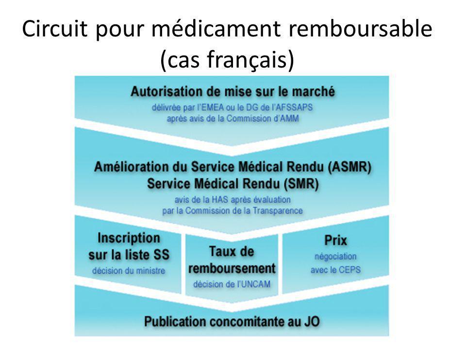 Circuit pour médicament remboursable (cas français)