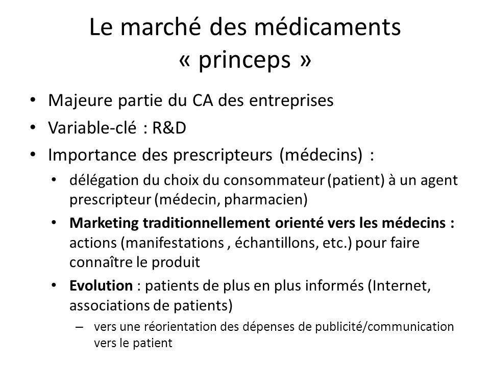 Le marché des médicaments « princeps » Majeure partie du CA des entreprises Variable-clé : R&D Importance des prescripteurs (médecins) : délégation du