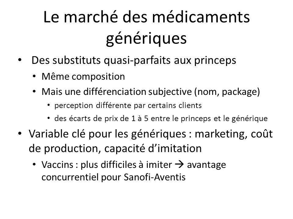 Le marché des médicaments génériques Des substituts quasi-parfaits aux princeps Même composition Mais une différenciation subjective (nom, package) pe