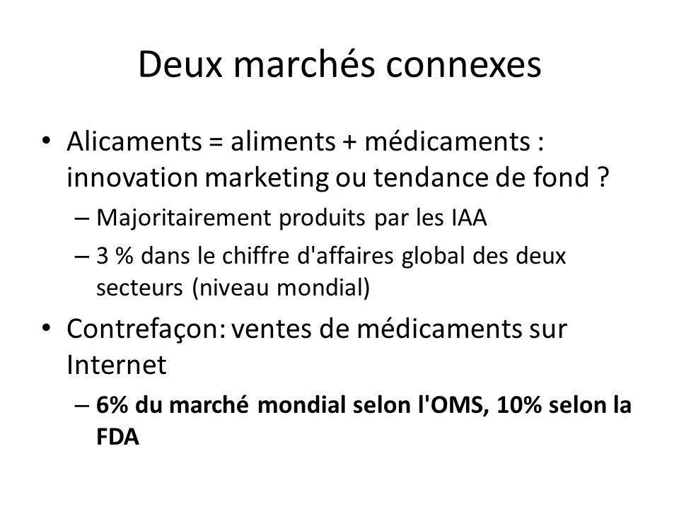 Deux marchés connexes Alicaments = aliments + médicaments : innovation marketing ou tendance de fond ? – Majoritairement produits par les IAA – 3 % da