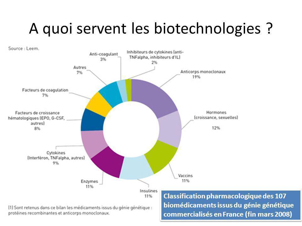 A quoi servent les biotechnologies ? Classification pharmacologique des 107 biomédicaments issus du génie génétique commercialisés en France (fin mars