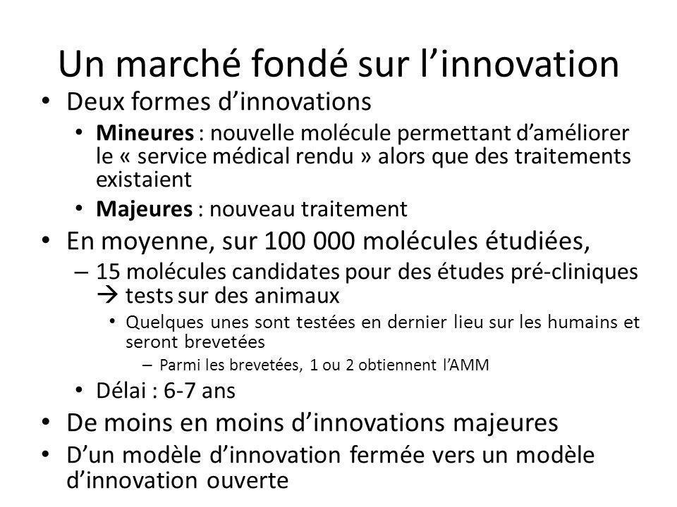 Un marché fondé sur linnovation Deux formes dinnovations Mineures : nouvelle molécule permettant daméliorer le « service médical rendu » alors que des