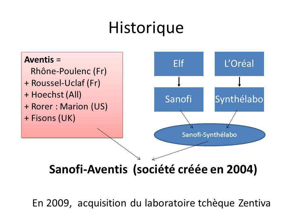Historique Sanofi-Aventis (société créée en 2004) En 2009, acquisition du laboratoire tchèque Zentiva Près de 100 000 collaborateurs répartis sur plus