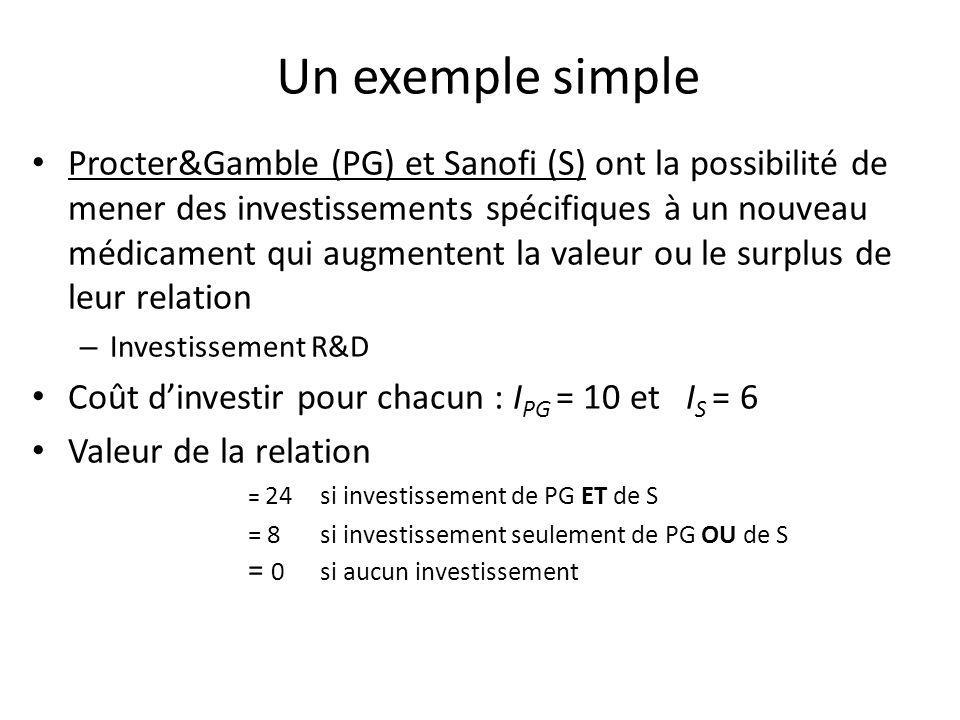Un exemple simple Procter&Gamble (PG) et Sanofi (S) ont la possibilité de mener des investissements spécifiques à un nouveau médicament qui augmentent