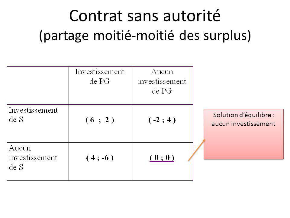 Contrat sans autorité (partage moitié-moitié des surplus) Solution déquilibre : aucun investissement