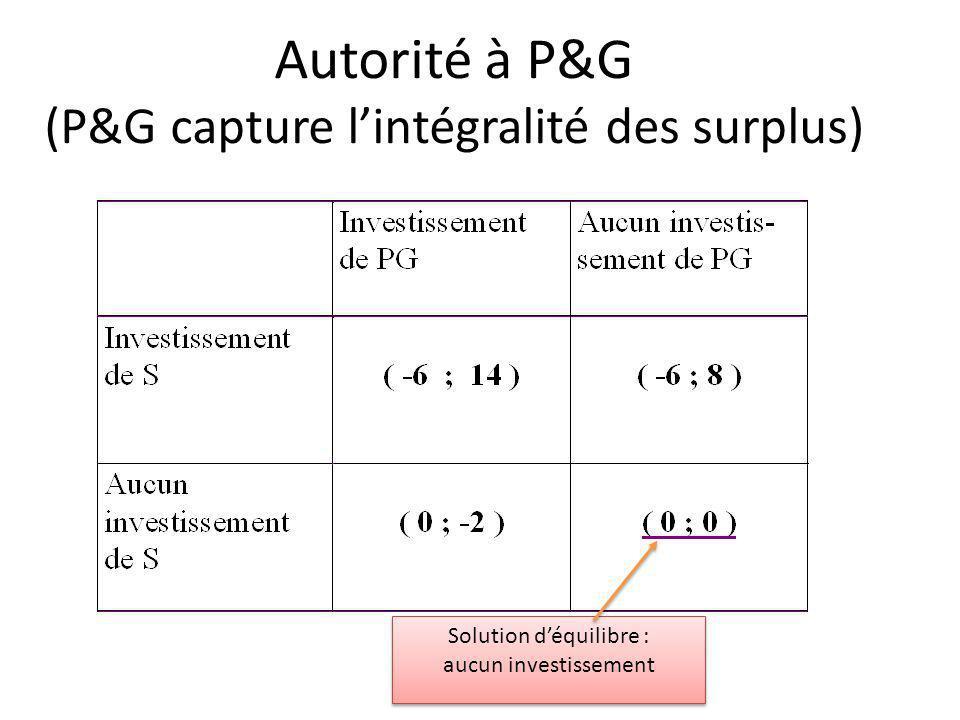 Autorité à P&G (P&G capture lintégralité des surplus) Solution déquilibre : aucun investissement