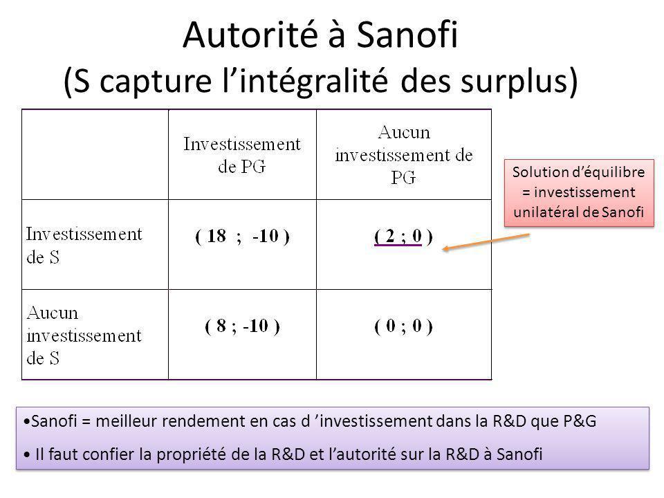 Autorité à Sanofi (S capture lintégralité des surplus) Solution déquilibre = investissement unilatéral de Sanofi Sanofi = meilleur rendement en cas d