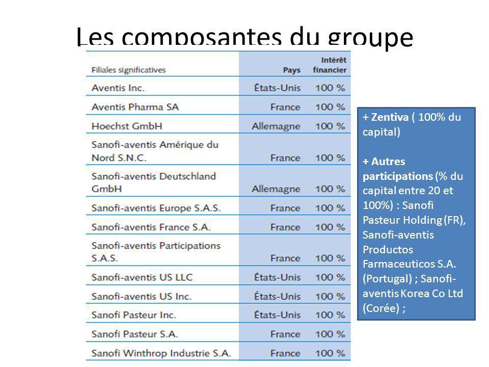 Sanofi-Aventis aujourdhui De multiples fusions qui permettent dêtre le 5 ème groupe dans le classement mondial (selon le CA) en 2009 – Derrière les « big pharmas » : Johnson&Johnson (1 er ), Pfizer (2 ème ), GlaxoSmithKline (3 ème ), Roche Group (4 ème ) – 1 er européen Environ 100 000 employés Actionnariat (fin 2008) – Total (12% du capital) ; LOréal (9%) – Actionnariat individuel : 10% – 70% actionnariat institutionnel (dont Crédit Agricole …)