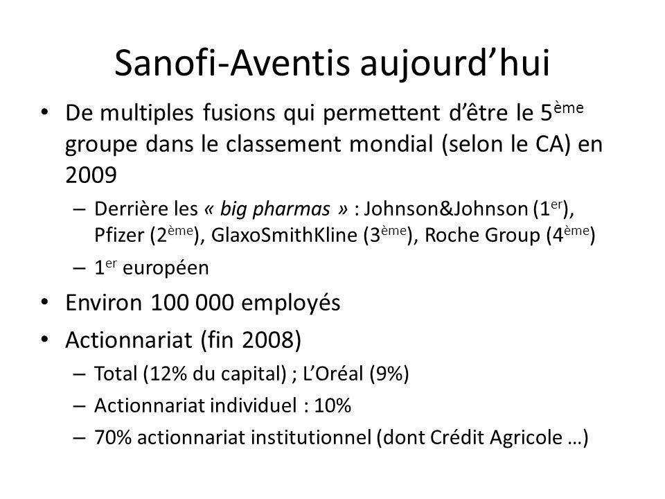 Sanofi-Aventis aujourdhui De multiples fusions qui permettent dêtre le 5 ème groupe dans le classement mondial (selon le CA) en 2009 – Derrière les «