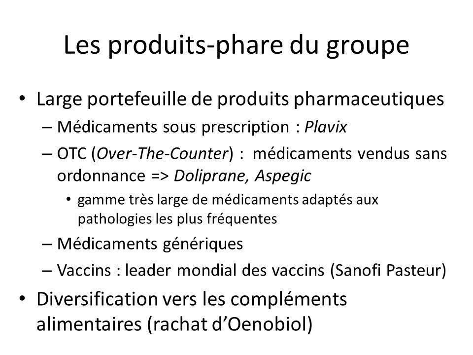Les produits-phare du groupe Large portefeuille de produits pharmaceutiques – Médicaments sous prescription : Plavix – OTC (Over-The-Counter) : médica