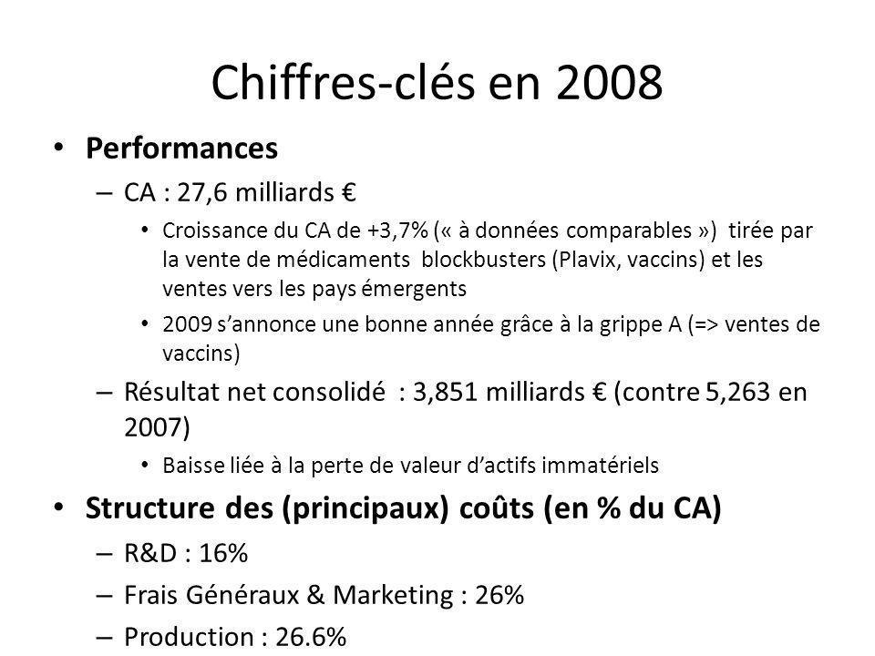 Chiffres-clés en 2008 Performances – CA : 27,6 milliards Croissance du CA de +3,7% (« à données comparables ») tirée par la vente de médicaments block